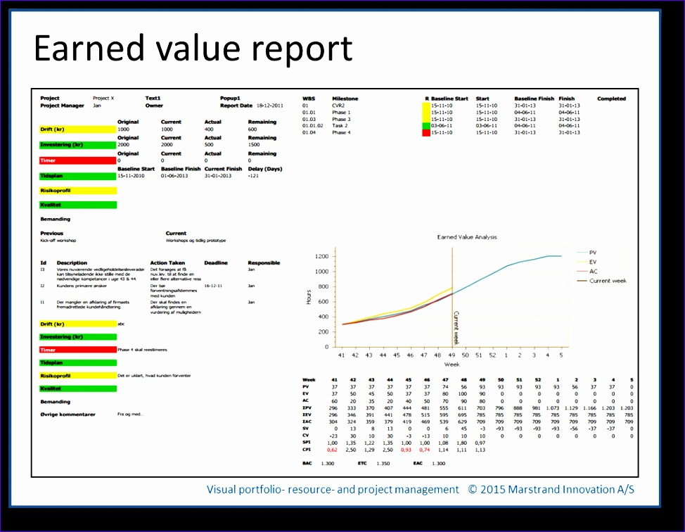 Excel Dashboard Reporting Templates Ffuzg Best Of Sales Report ...