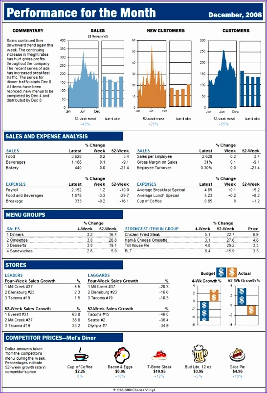 sample dashboards forbes business week