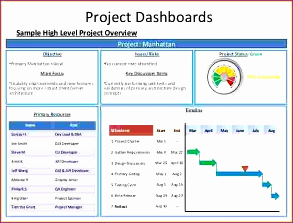 Project Status Dashboard  Free Excel Project Dashboard