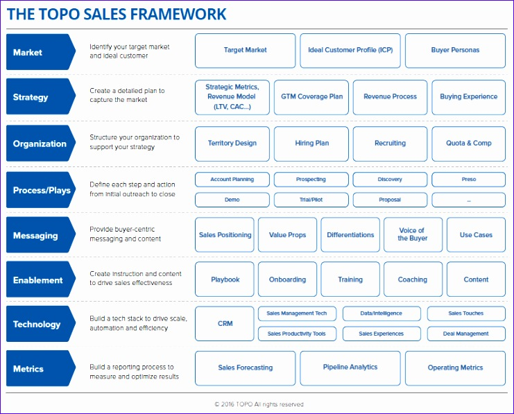 2016 topo sales framework 741597