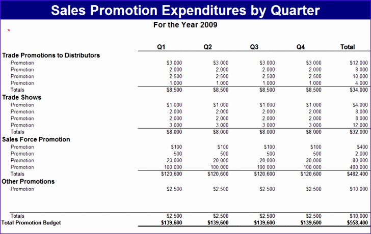 sales promotion expenses report
