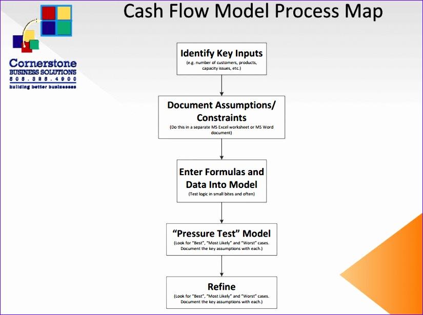 cash flow management and modeling 825615