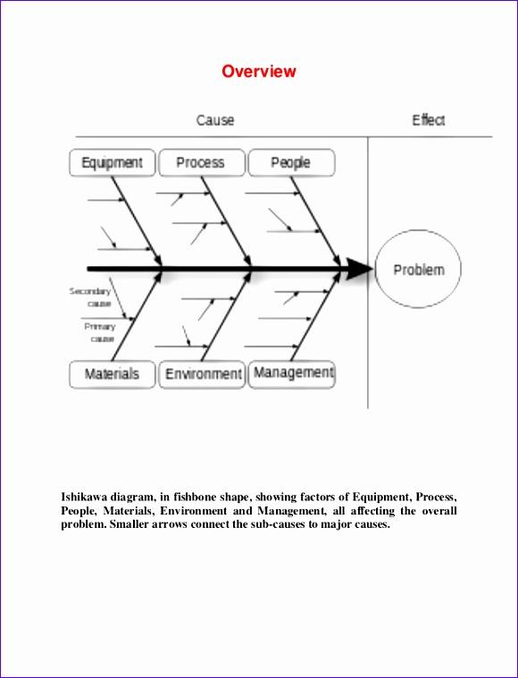 ishikawa diagram 580759