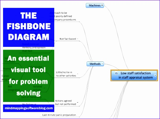 fishbone diagram 525391