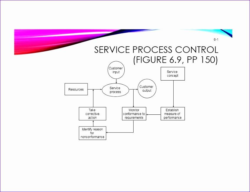 flow chart template 848651