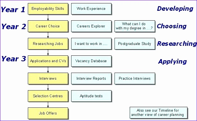 Excel Flowchart Templates Lgig Beautiful Best S Of Career Path Plan
