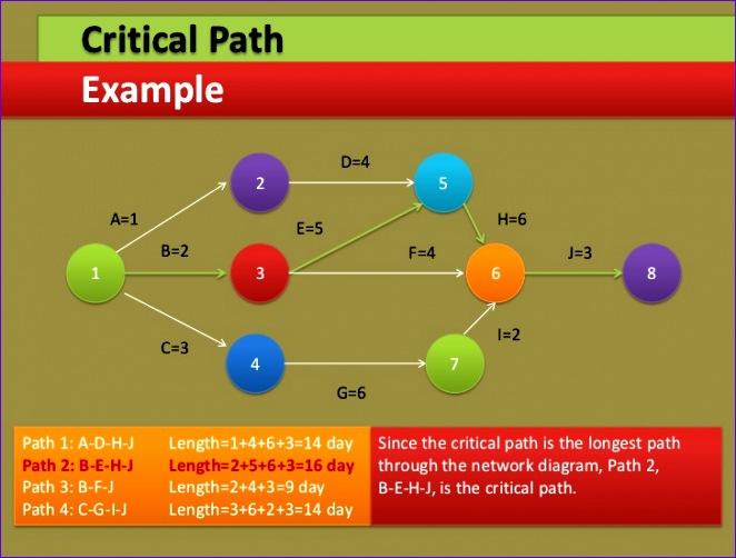 project management through gantt pert chart