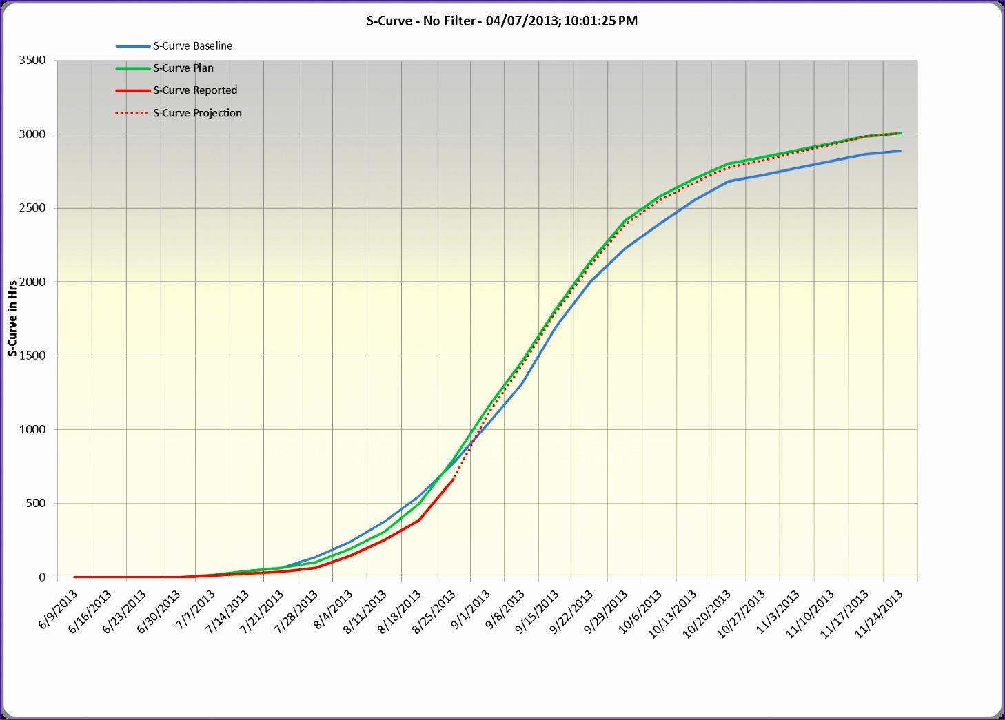 infobox=burndown and s curve charts 14581045