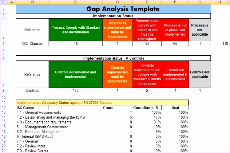 Excel Gap Analysis Template  Exceltemplates  Exceltemplates