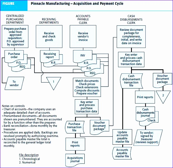 purchasing department flowchart 593577