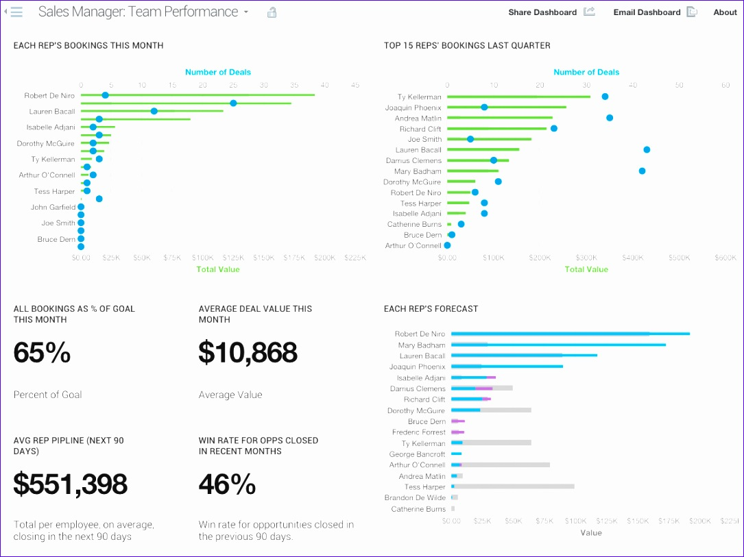sales dashboard examples 1085813