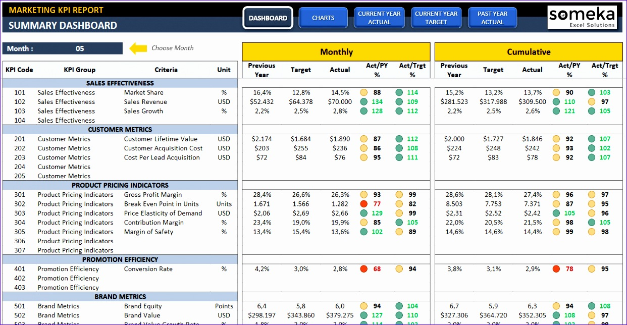 pany kpis kpi dashboard templates 1242644