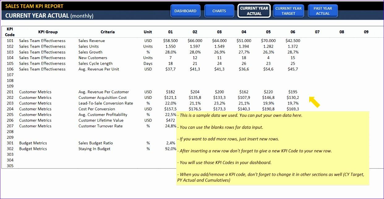sales kpi dashboard 1242644