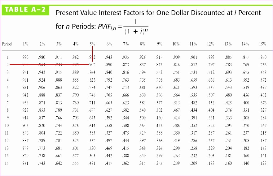 finance and present value Net present value (npv) formula: npv is the sum of of the present values of all cash flows associated with a project the business will receive regular payments, represented by variable r, for a period of time.