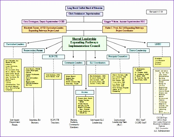 organizational chart templates 588462