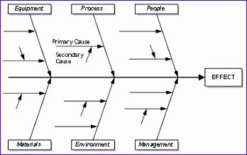 fishbone diagram 348218