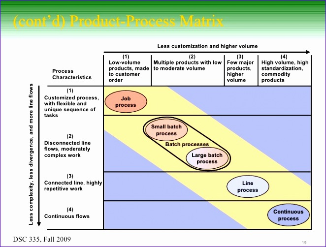product process matrix example 4YkyBv9aD2HO9R3 ZJtaz4iZHPN8OUTrekwCFO2Q8cE 662502