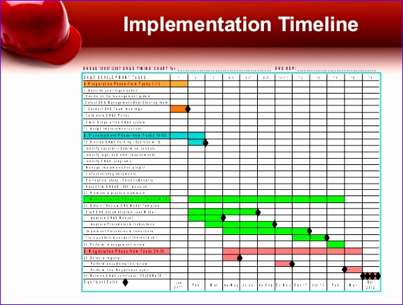 implementation of ohsas 580440