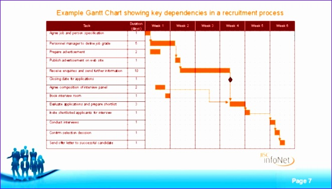 the gantt chart of innovation 662377