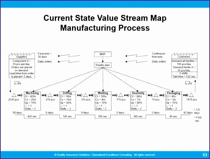 Value Stream Mapping Symbols 682517