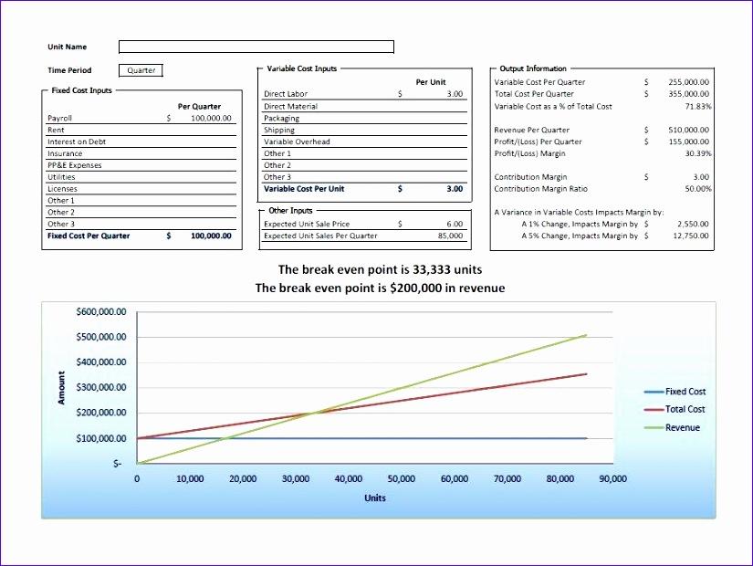 breakeven analysis 825620