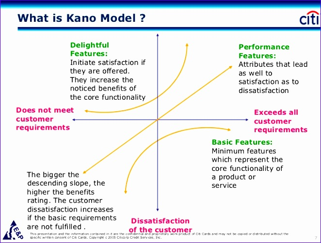 applying the kano model for developing an objective based performance measurement and incentive plan 662502