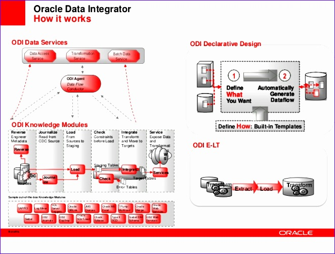 accelerate your business with oracle data integration