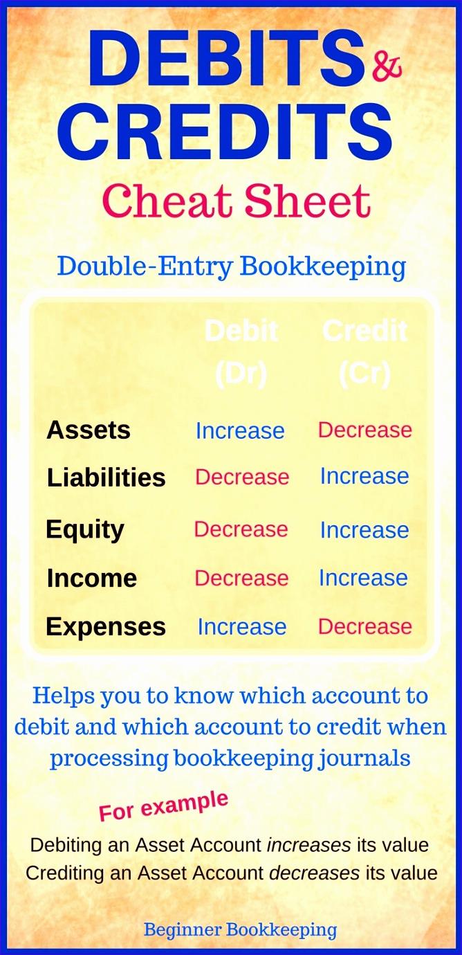 debits and credits 6681380