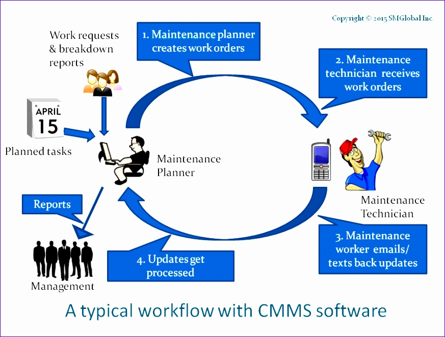 maintenance management workflows what are they 873662