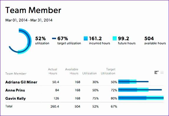 utilization reports 573392