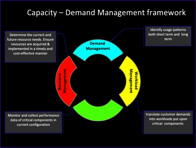 capacity and demand management 662502