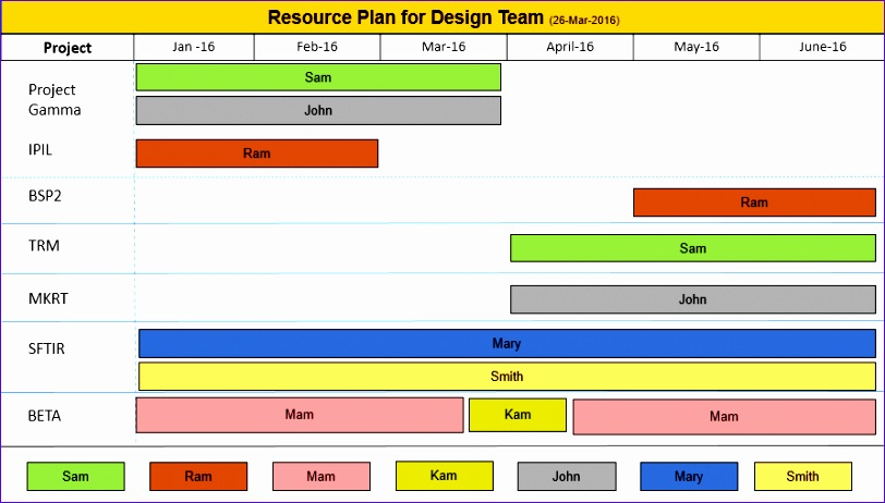 resource plan ppt free 812462