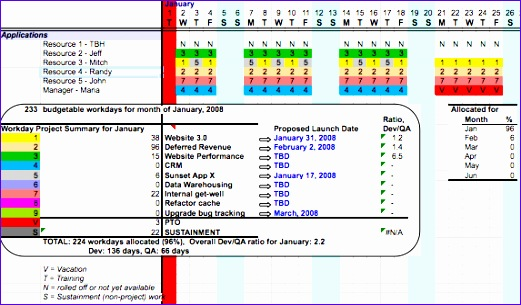 resource planning spreadsheet 521305