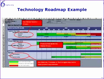 Excel Roadmap Template Fpigx Awesome Technology Roadmap 480360