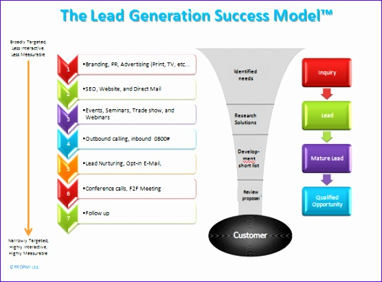 marketing acquisition lead generation consulting 556411