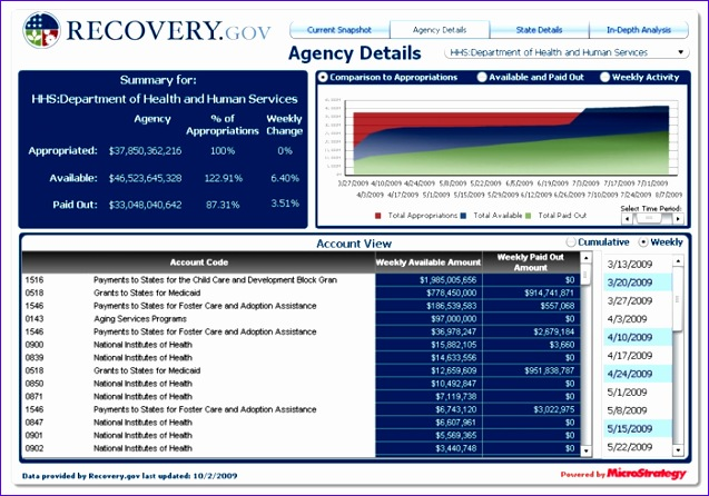 recovery gov visualisation dashboard from microstrategy 637446