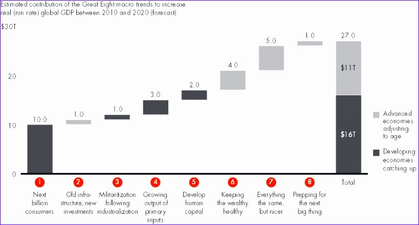 the great eight trillion dollar growth trends bain