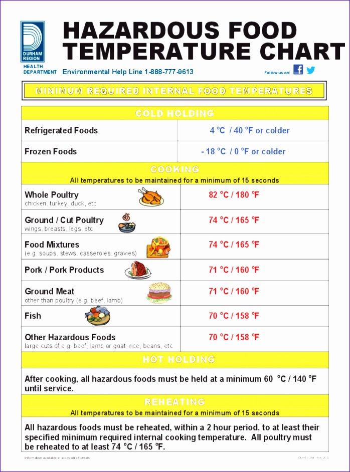 food temperature chart 698942
