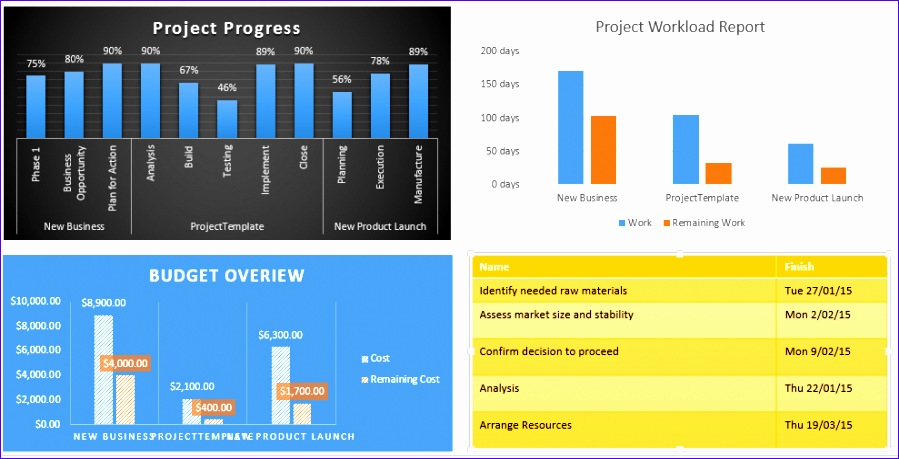 5 reasons why project manager should 899459