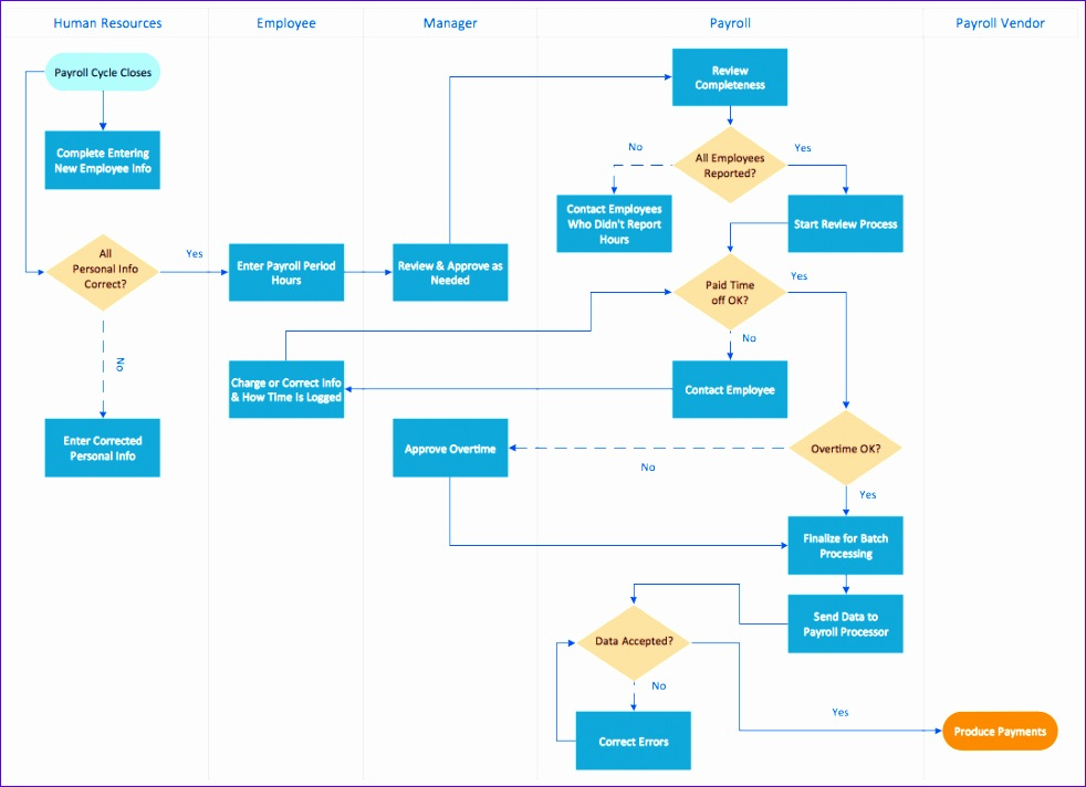 flowchart software process flowchart 982712