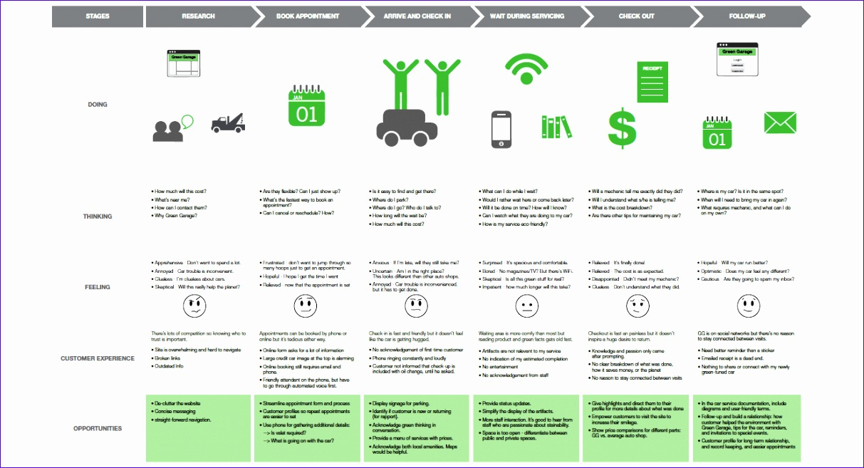 whats the secret to a perfect customer journey map