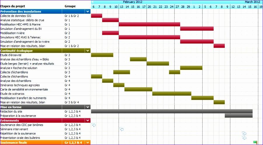 what is a gantt chart 901496