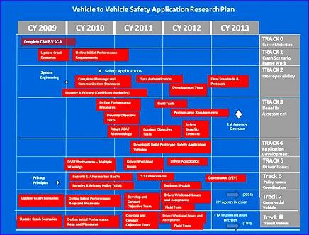 v2v roadmap 436331