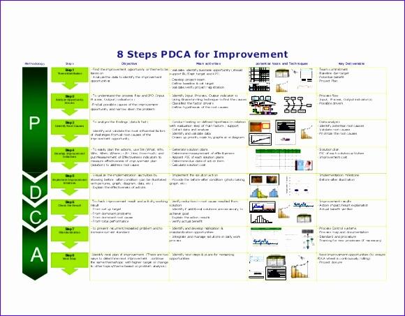 8 steps pdca 580453