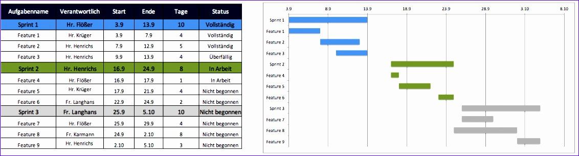 besten excelvorlagen fur agiles projektmanagement 1132305