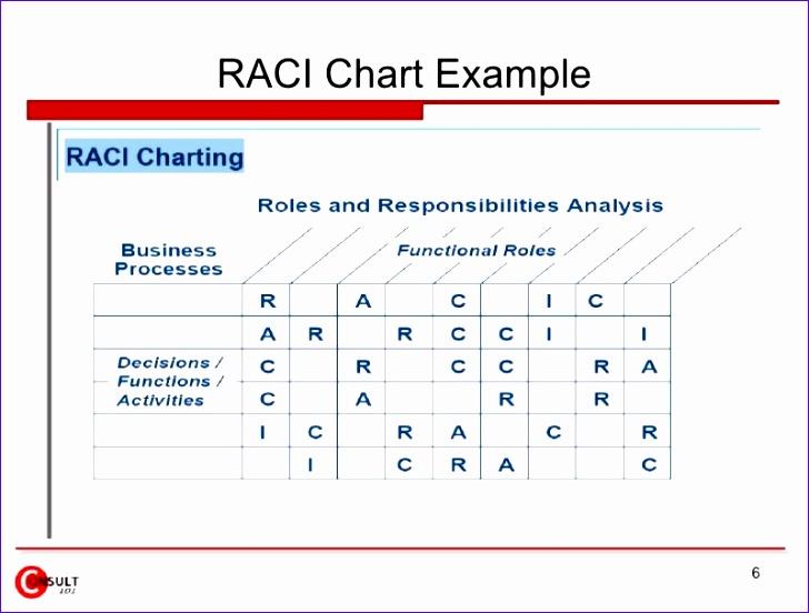 raci chart 728552