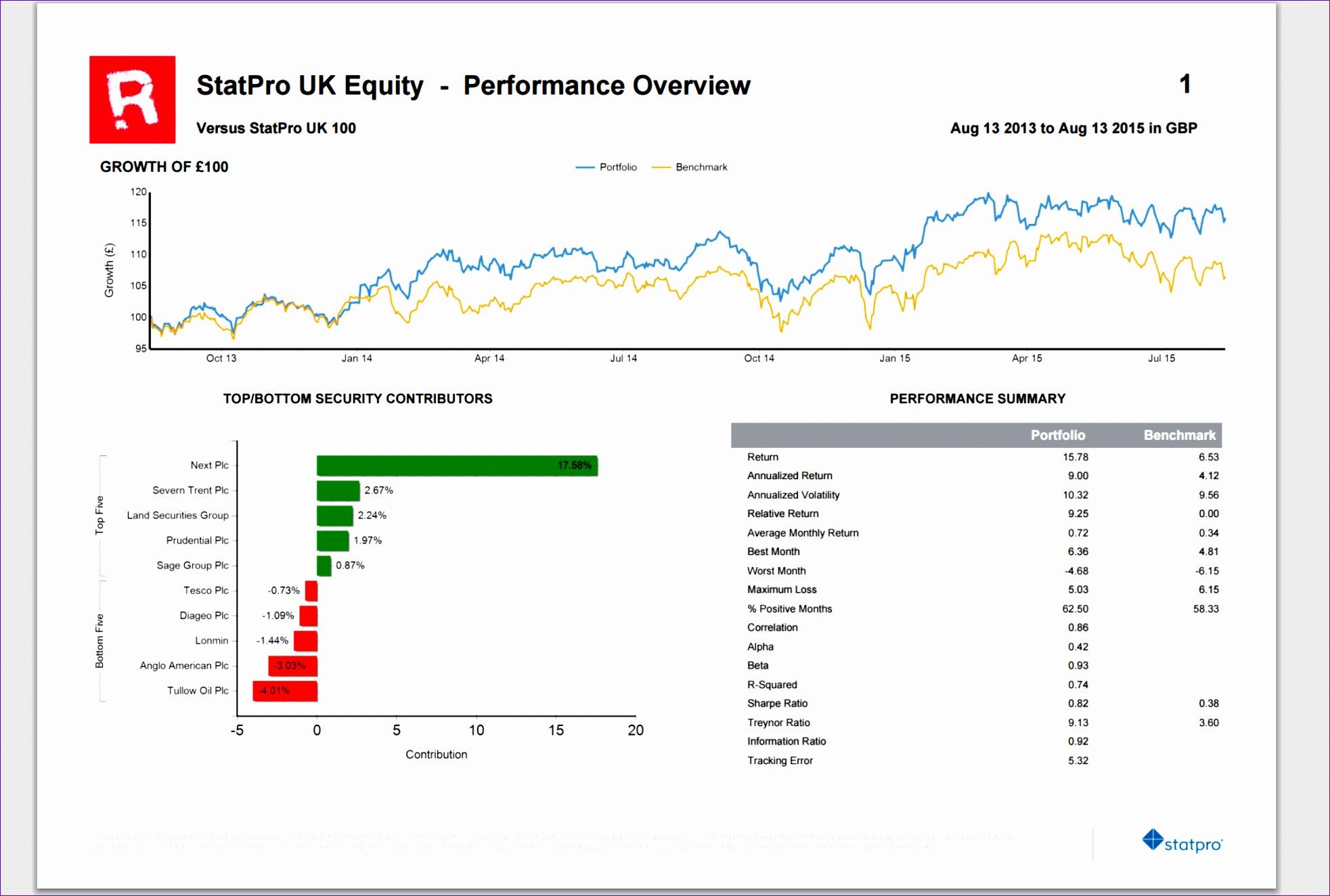 portfolio analysis reporting