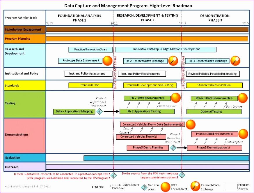 dcm2 roadmap