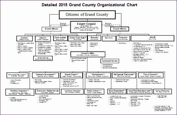 organizational chart templates 598389