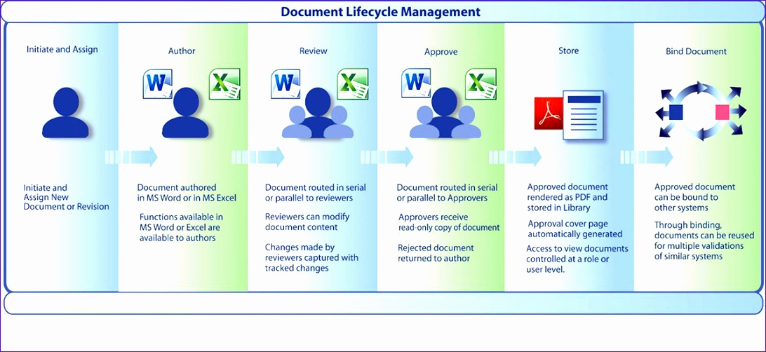 document lifecycle management 1092502